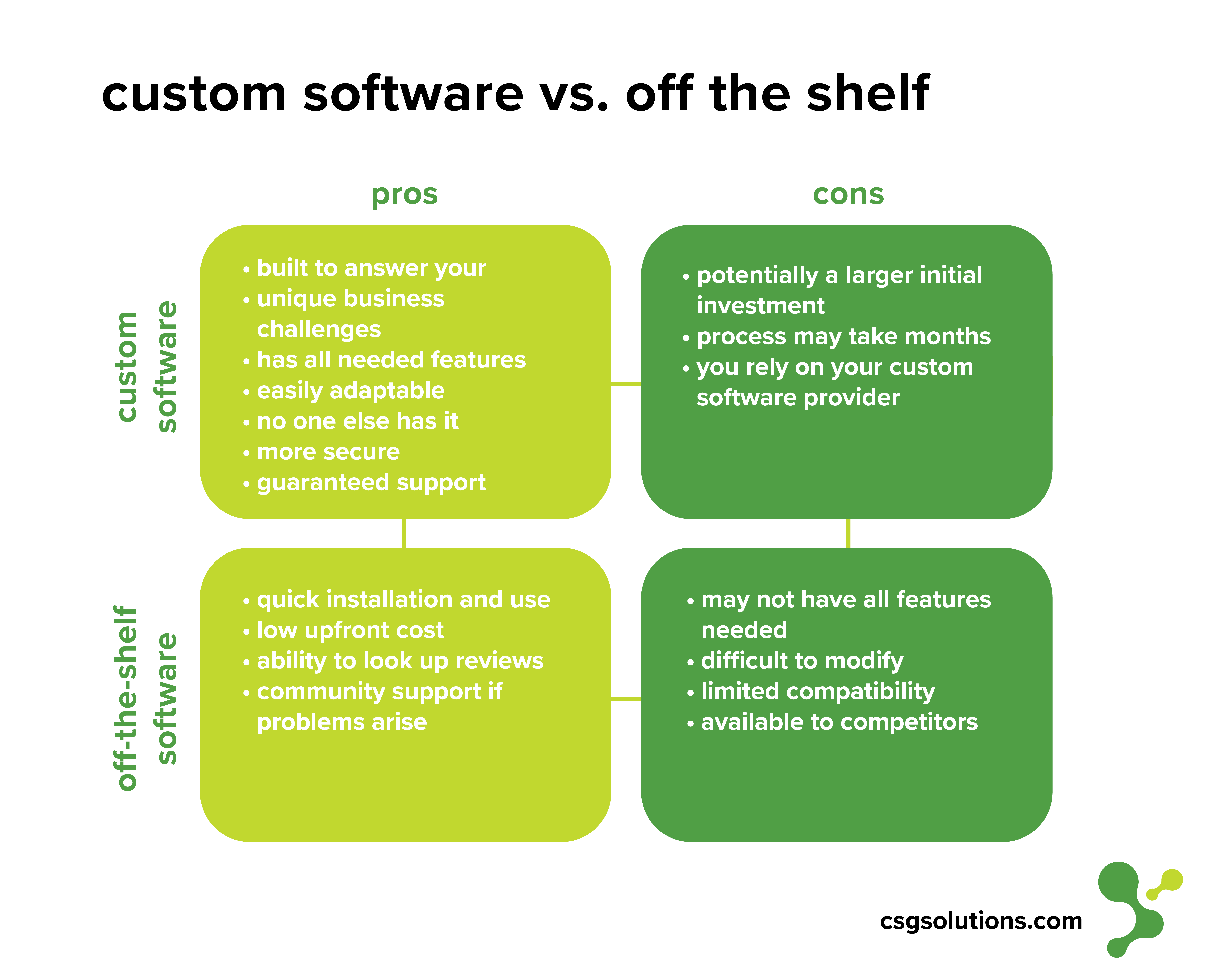 Custom Software Pros and Cons