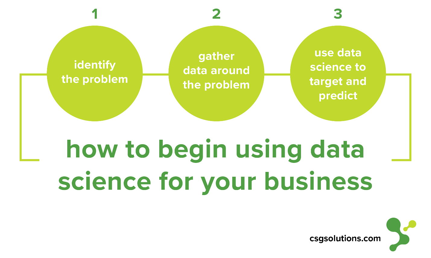 how to begin using data science