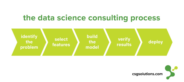 data science 5